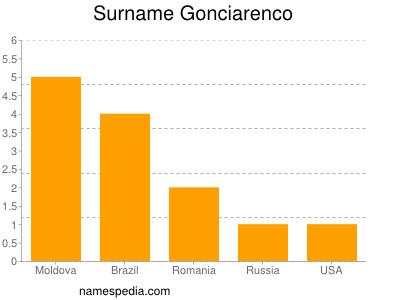 Surname Gonciarenco