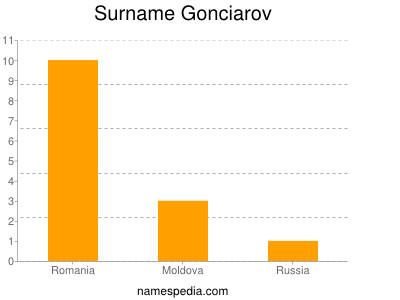 Surname Gonciarov