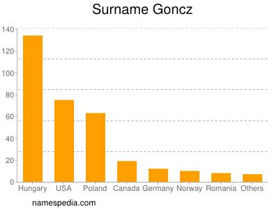 Surname Goncz