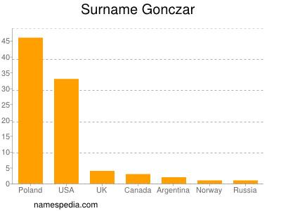 Surname Gonczar