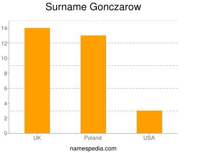 Surname Gonczarow