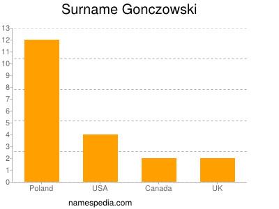 Surname Gonczowski