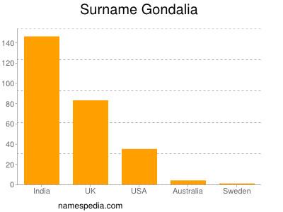 Surname Gondalia