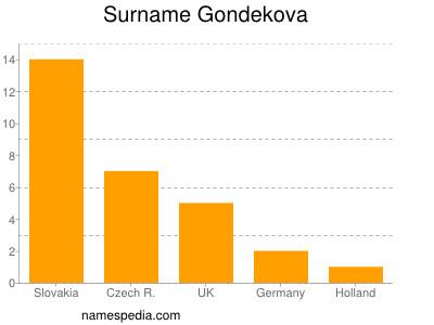 Surname Gondekova