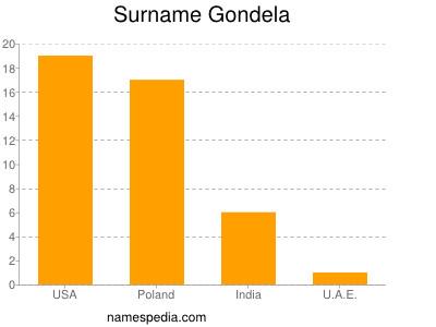 Surname Gondela