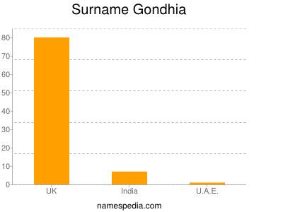 Surname Gondhia