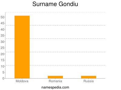 Surname Gondiu