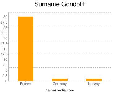 Surname Gondolff