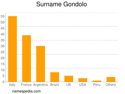 Surname Gondolo