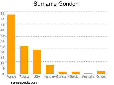Surname Gondon