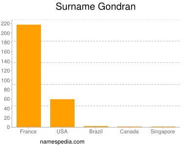 Surname Gondran
