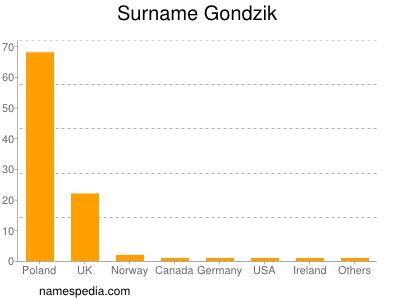 Surname Gondzik