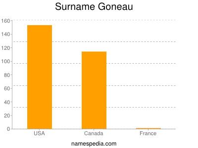 Surname Goneau