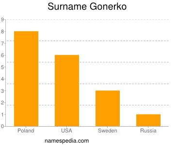 Surname Gonerko