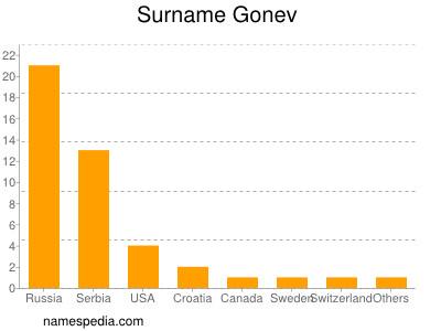Surname Gonev