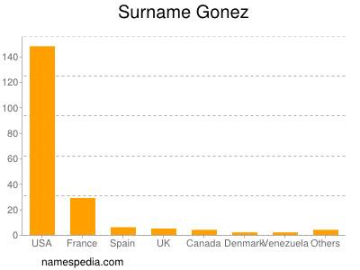 Surname Gonez
