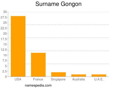 Surname Gongon
