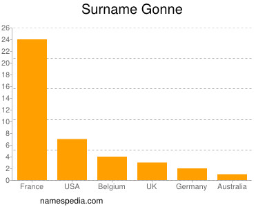 Surname Gonne