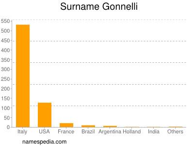 Surname Gonnelli