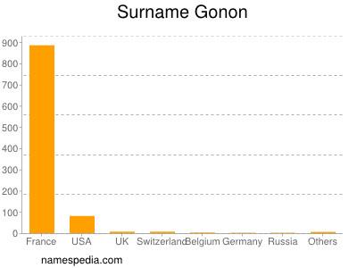 Surname Gonon