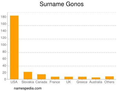 Surname Gonos