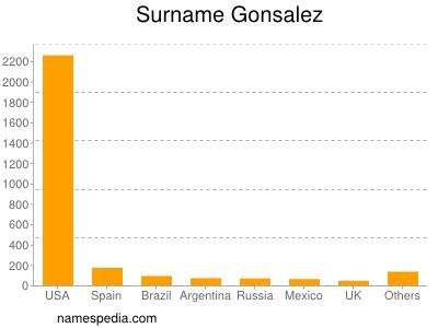 Surname Gonsalez
