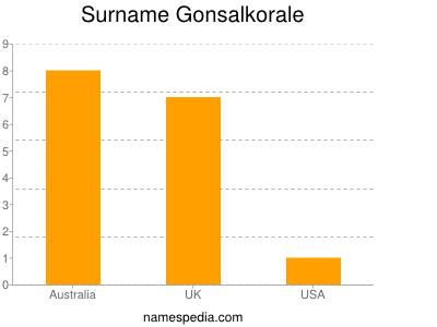 Surname Gonsalkorale