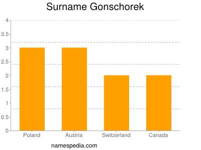 Surname Gonschorek