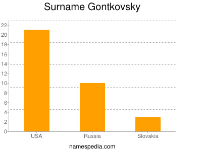 Surname Gontkovsky