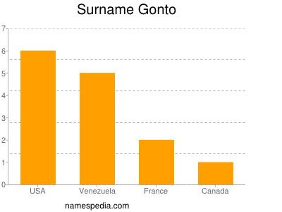 Surname Gonto