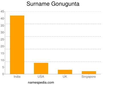 Surname Gonugunta