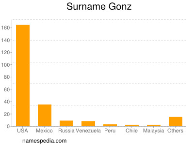 Surname Gonz