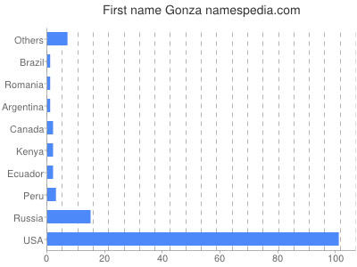 Given name Gonza