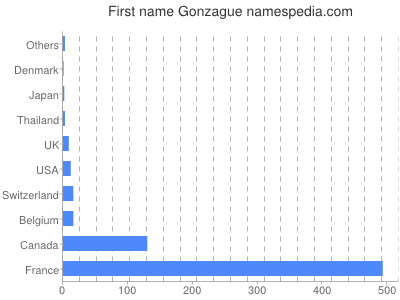 Given name Gonzague
