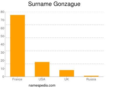 Surname Gonzague