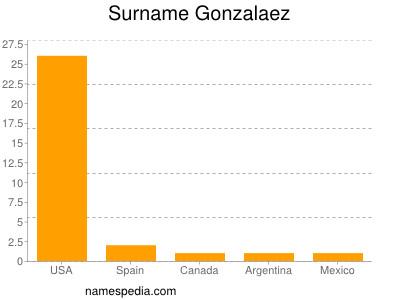 Surname Gonzalaez