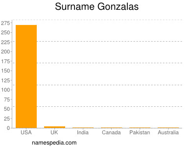 Surname Gonzalas