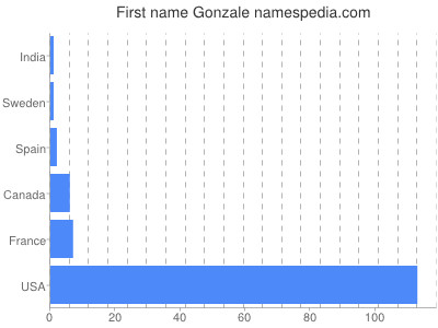 Given name Gonzale