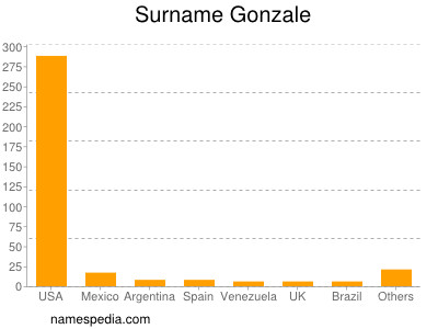 Surname Gonzale