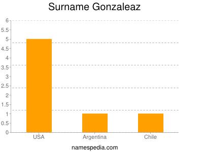 Surname Gonzaleaz