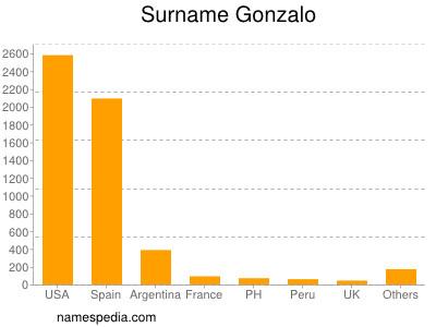 Surname Gonzalo