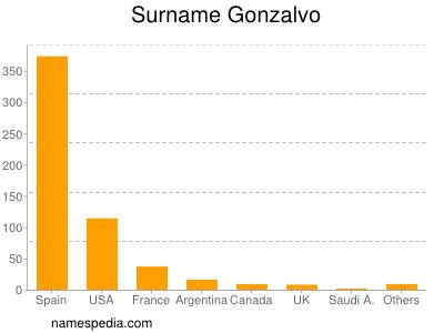 Surname Gonzalvo