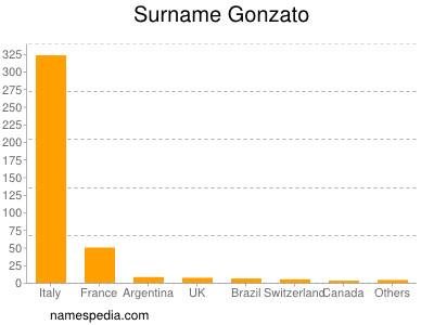 Surname Gonzato