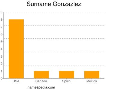 Surname Gonzazlez