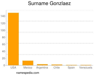 Surname Gonzlaez