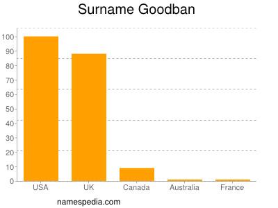 Surname Goodban