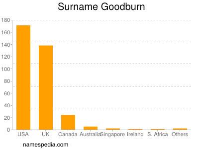 Surname Goodburn
