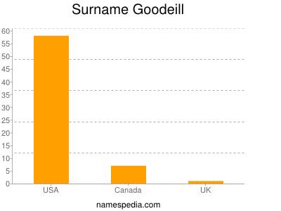 Surname Goodeill