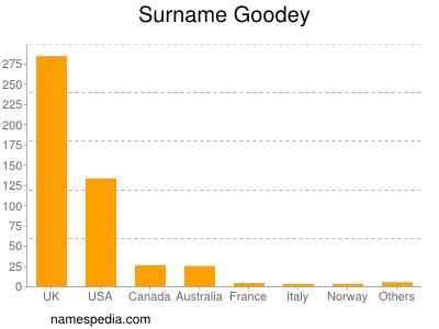 Surname Goodey