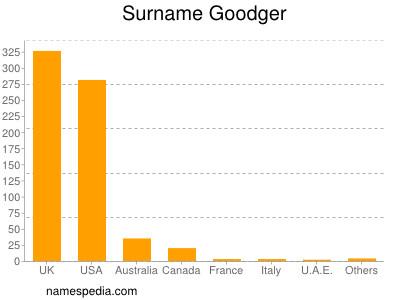 Surname Goodger